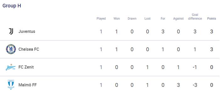 Chelsea 1-0 Zenit: Lukaku ghi bàn từ 14 trong 14 trận giúp Chelsea khởi đầu thuận lợi - Ảnh 11.