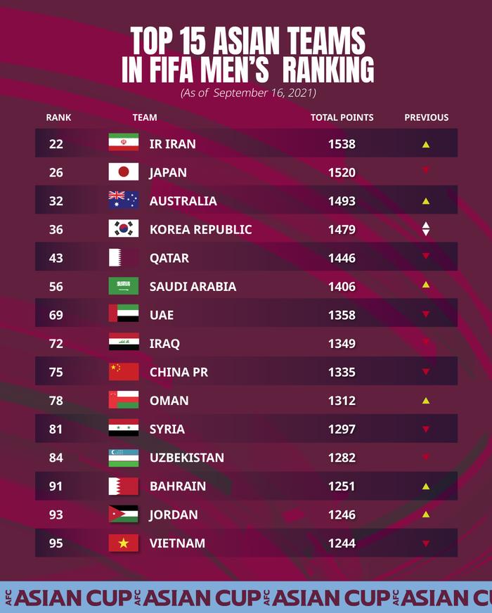 Đội tuyển Việt Nam rơi 3 bậc theo xếp hạng FIFA tháng 9, đối thủ sắp tới - tuyển Trung Quốc rơi 4 bậc - Ảnh 3.