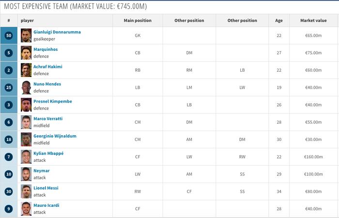 PSG bị cầm hoà bởi đối thủ có giá trị đội hình kém gần 10 lần  - Ảnh 2.