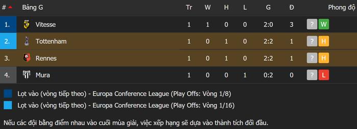 Tottenham bất ngờ bị đối thủ dưới cơ cầm hòa trong ngày ra quân Conference League - Ảnh 13.