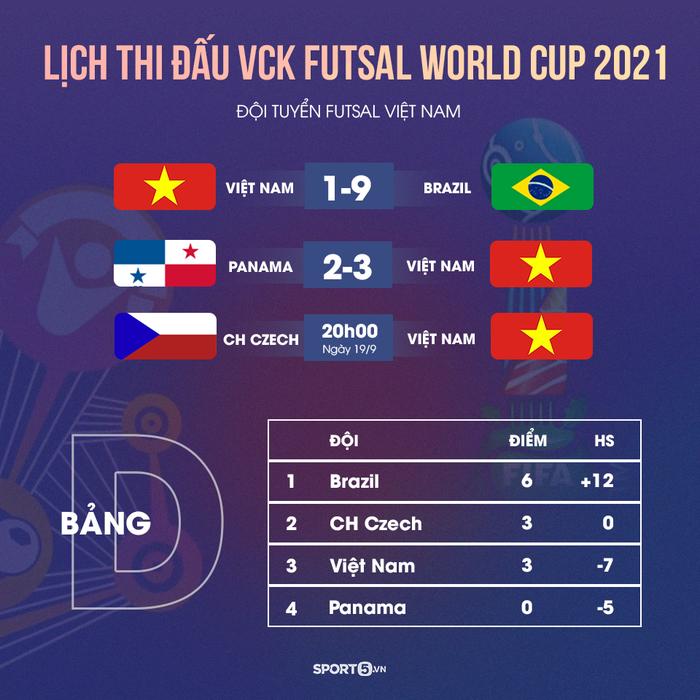 Lịch thi đấu, BXH, kết quả của tuyển futsal Việt Nam
