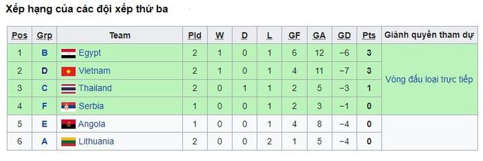 Cơ hội nào để futsal Việt Nam đi tiếp tại World Cup 2021 sau trận thắng Panama - Ảnh 2.