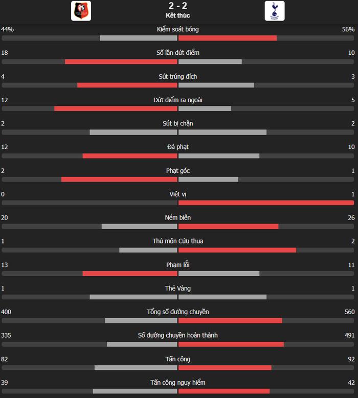 Tottenham bất ngờ bị đối thủ dưới cơ cầm hòa trong ngày ra quân Conference League - Ảnh 12.