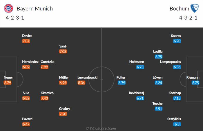 Nhận định, soi kèo, dự đoán Bayern vs Bochum (vòng 5 Bundesliga) - Ảnh 2.