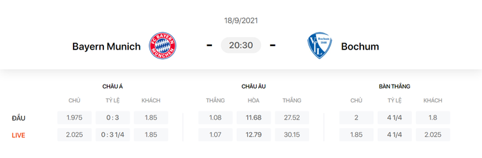 Nhận định, soi kèo, dự đoán Bayern vs Bochum (vòng 5 Bundesliga) - Ảnh 1.
