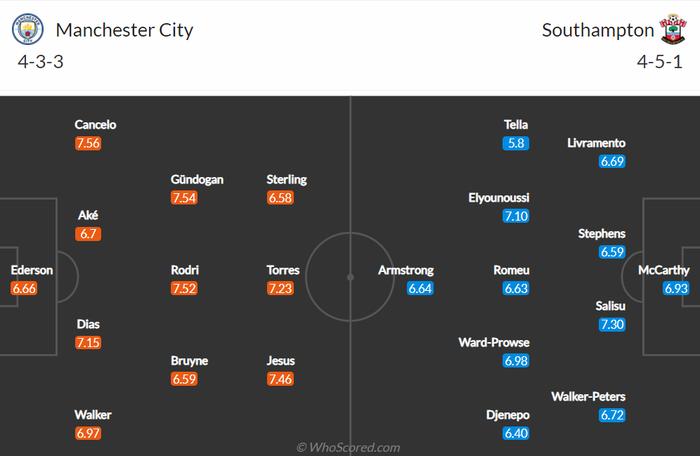 Nhận định, soi kèo, dự đoán Man City vs Southampton (vòng 5 Ngoại hạng Anh) - Ảnh 2.