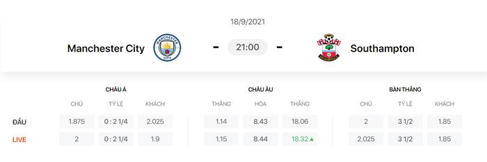 Nhận định, soi kèo, dự đoán Man City vs Southampton (vòng 5 Ngoại hạng Anh) - Ảnh 1.