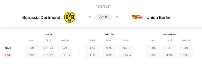 Nhận định, soi kèo, dự đoán Dortmund vs Union Berlin (vòng 5 Bundesliga) - Ảnh 1.