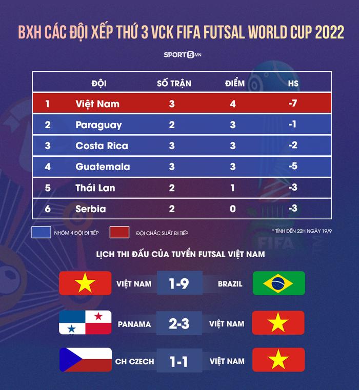 ĐT futsal Việt Nam nhảy múa ăn mừng cực sung trong phòng thay đồ sau khi giành vé vào vòng 16 đội World Cup 2021 - Ảnh 3.