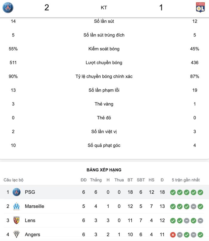PSG có chiến thắng nghẹt thở trong ngày Messi đá chính - Ảnh 9.