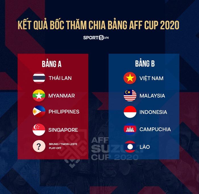Lịch thi đấu của đội tuyển Việt Nam tại AFF Cup 2020 - Ảnh 1.