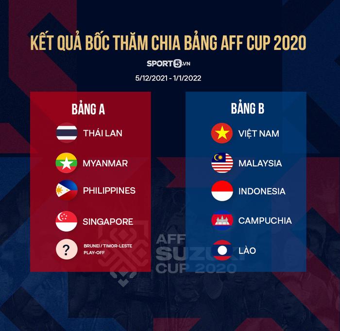 Thái Lan và Singapore tranh giành đăng cai AFF Cup 2020 - Ảnh 2.