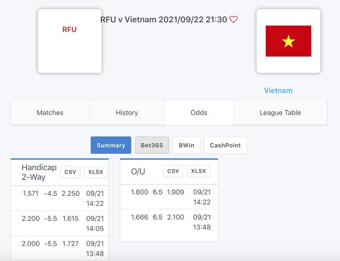 Nhận định, soi kèo, dự đoán đội tuyển futsal Việt Nam vs Nga (vòng 16 đội VCK Futsal World Cup 2021) - Ảnh 1.