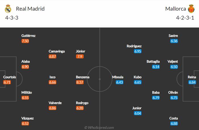 Nhận định, soi kèo, dự đoán Real Madrid vs Mallorca (vòng 6 LaLiga) - Ảnh 2.