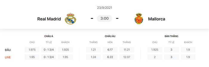 Nhận định, soi kèo, dự đoán Real Madrid vs Mallorca (vòng 6 LaLiga) - Ảnh 1.