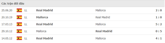 Nhận định, soi kèo, dự đoán Real Madrid vs Mallorca (vòng 6 LaLiga) - Ảnh 3.