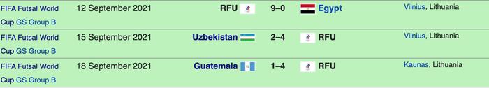 Nhận định, soi kèo, dự đoán đội tuyển futsal Việt Nam vs Nga (vòng 16 đội VCK Futsal World Cup 2021) - Ảnh 4.