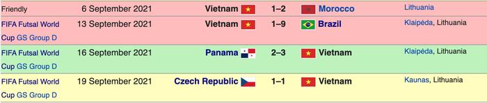 Nhận định, soi kèo, dự đoán đội tuyển futsal Việt Nam vs Nga (vòng 16 đội VCK Futsal World Cup 2021) - Ảnh 5.