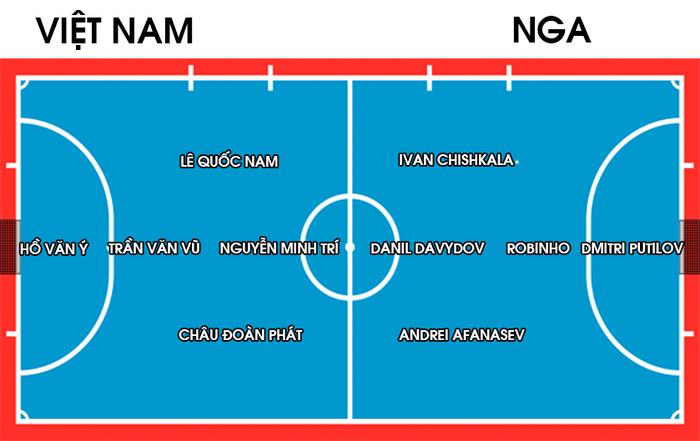 Nhận định, soi kèo, dự đoán đội tuyển futsal Việt Nam vs Nga (vòng 16 đội VCK Futsal World Cup 2021) - Ảnh 2.