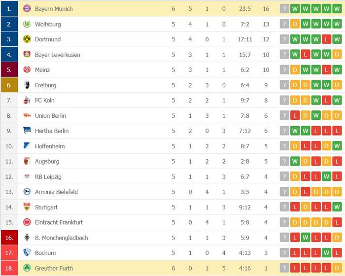 Bayern Munich độc chiếm ngôi đầu Bundesliga dù chơi thiếu người - Ảnh 9.