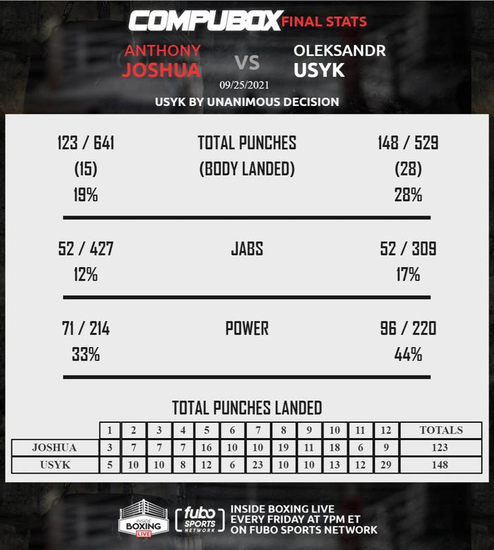 Anthony Joshua thua sốc Oleksandr Usyk trước 7 vạn khán giả, mất luôn 4 chiếc đai thế giới danh giá - Ảnh 10.