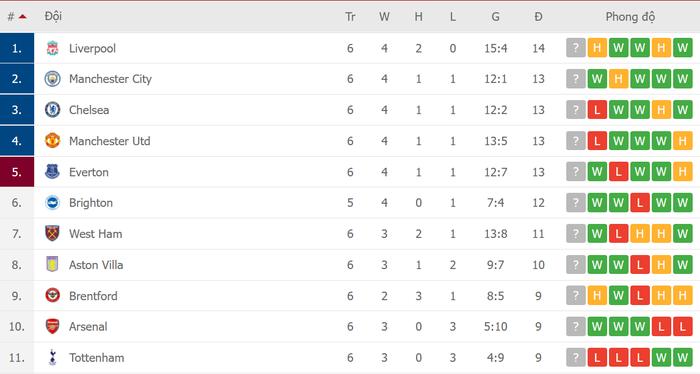 Bảng xếp hạng sau vòng 6 Premier League