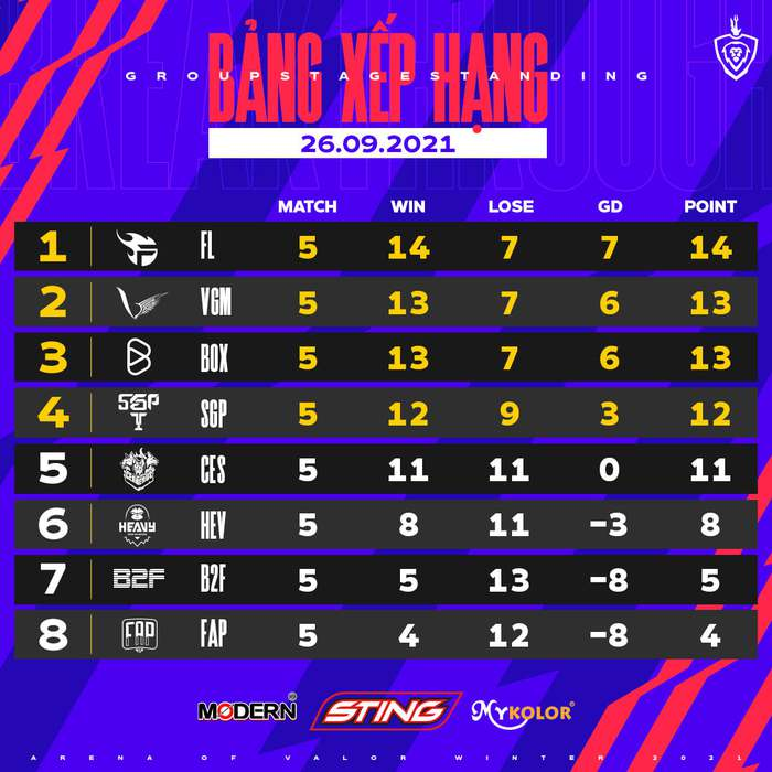 Top 5 highlights ĐTDV mùa Đông 2021 tuần 3: Sân khấu của Lai Bâng - Ảnh 3.