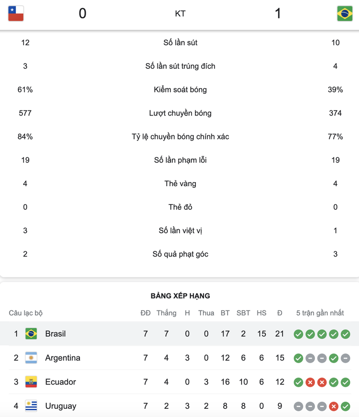 Brazil thống trị vòng loại World Cup 2022 với chuỗi 7 trận toàn thắng - Ảnh 5.