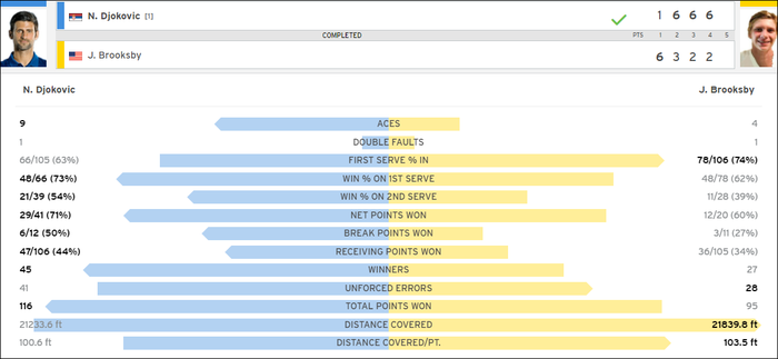 """Giải mã """"hiện tượng"""" nước chủ nhà, Djokovic vào tứ kết US Open - Ảnh 9."""