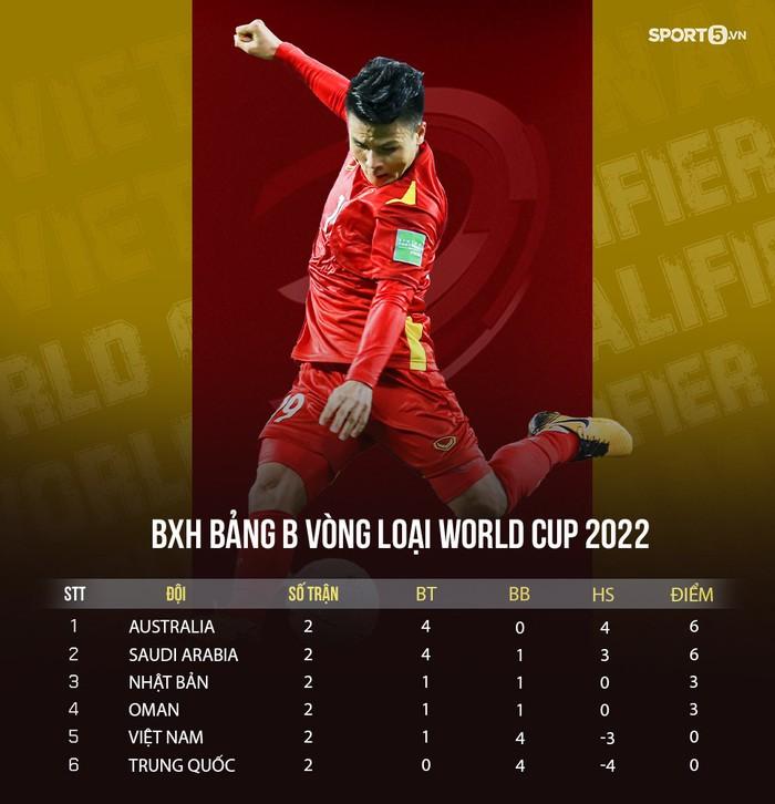 Bảng xếp hạng bảng B vòng loại 3 World Cup 2022 sau hai lượt trận (Ảnh: GN)