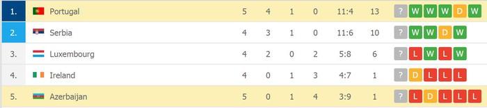 Không cần Ronaldo, Bồ Đào Nha vẫn bất bại tại châu Âu - Ảnh 8.