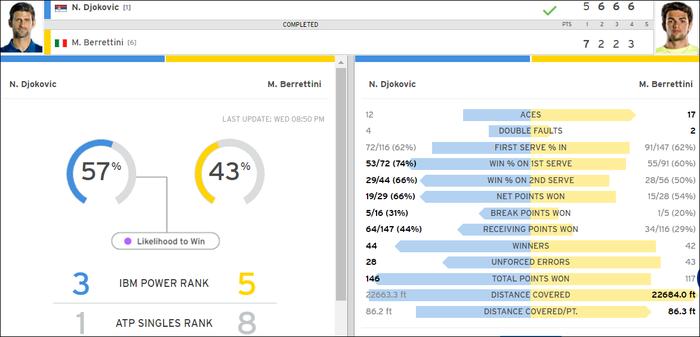 Liên tiếp bị la ó và gây nhiễu từ khán đài, Djokovic vẫn bản lĩnh ngược dòng vào bán kết US Open - Ảnh 11.