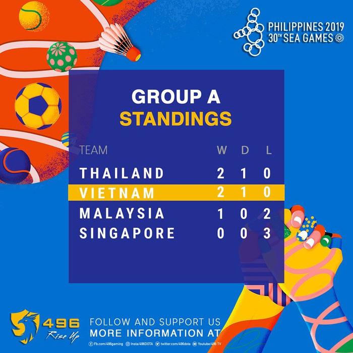 Đội tuyển Việt Nam ở hai bộ môn Dota2 và Liên Quân Mobile đều đã thi đấu xuất sắc và vượt qua vòng bảng SEA Games 30 - Ảnh 1.