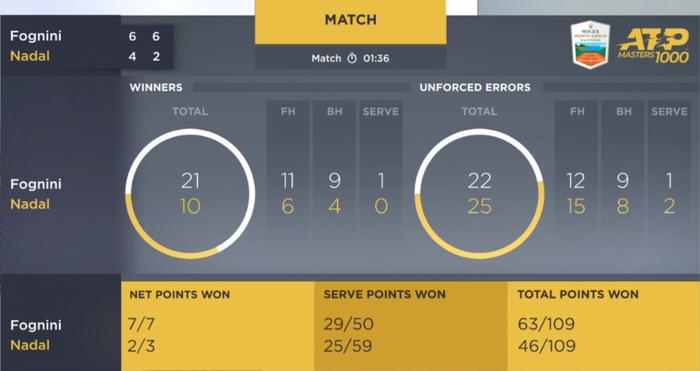 Kỷ lục gia vô địch Rafael Nadal thua sốc ở bán kết Monte Carlo Masters - Ảnh 10.