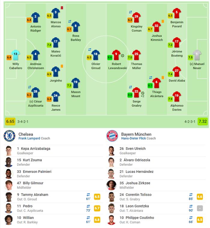 Sai lầm công thần, Chelsea bị hủy diệt ngay trên sân nhà và thậm chí kết thúc trận đấu với chỉ 10 người trên sân - Ảnh 9.