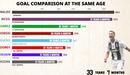 Video đồ họa: Cùng độ tuổi, tiền đạo nào ghi bàn khủng nhất?