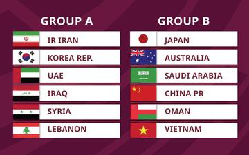 Bốc thăm vòng loại 3 World Cup 2022: Việt Nam nằm ở bảng B, đối đầu Trung Quốc và Nhật Bản